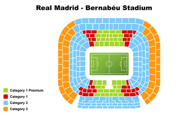 Hotels Near Bernabeu Stadium